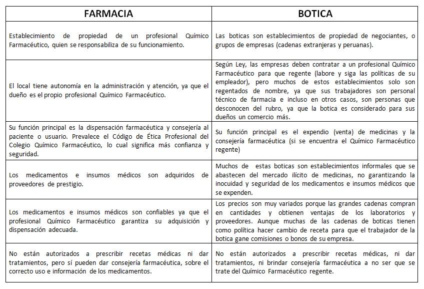 TeCuentoPeru-Farmacias-Boticas